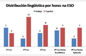2016-11-29 distribucion galego ESO